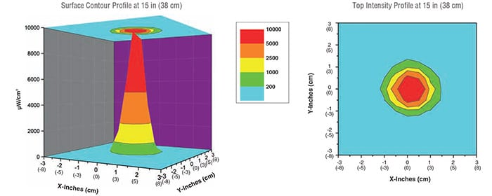 olx-365_high-intensity_uv-a_beam_profile
