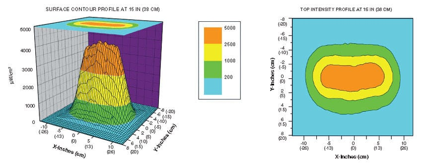 pm-1600blh-beam-profile