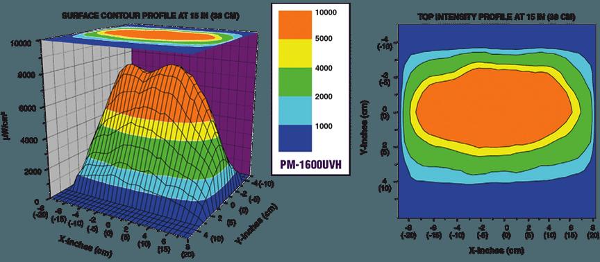 pm-1600uvh_profile