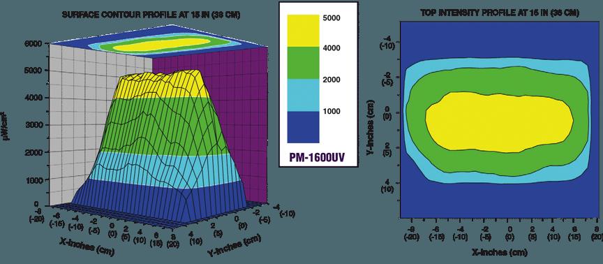 pm-1600uv_profile