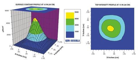 standard-intensity-model-qdr-365sbla
