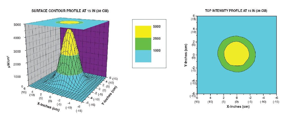 TRI-365 SBLC beam profile