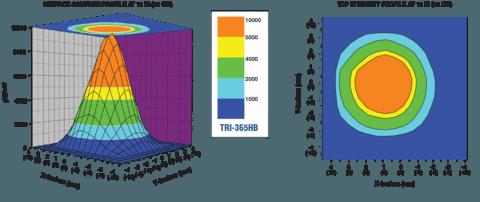 TRI-365 Beam Profile