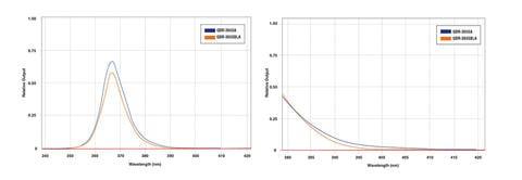 wavelength-standard-intensity-model