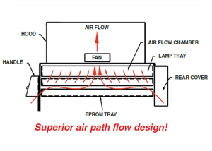 eprom_erasing_system_air_flow_diagram