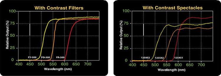 OPTIMAX™ Multi-Lite™ LED Inspection Kit - Spectroline