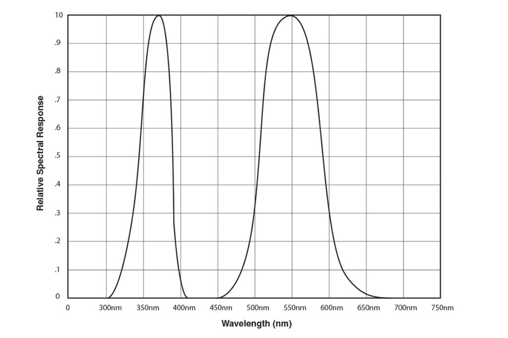 xrp-3000_spectral_response_chart