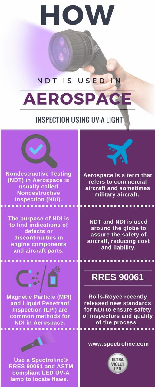 NDT for aerospace