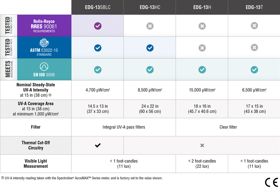 EDGE Lamp Comparison