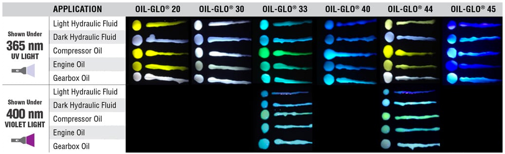 Dye oil color chart
