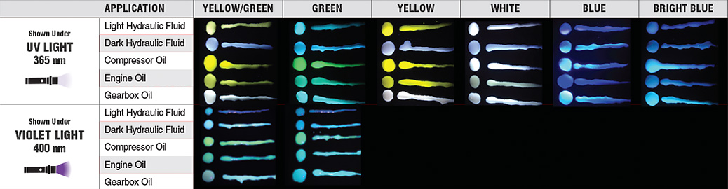 COLOR CHART FOR SPI-OGFDK FIELD DYE DILUTION RATIO KIT
